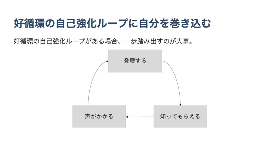 好循環の自己強化ループ
