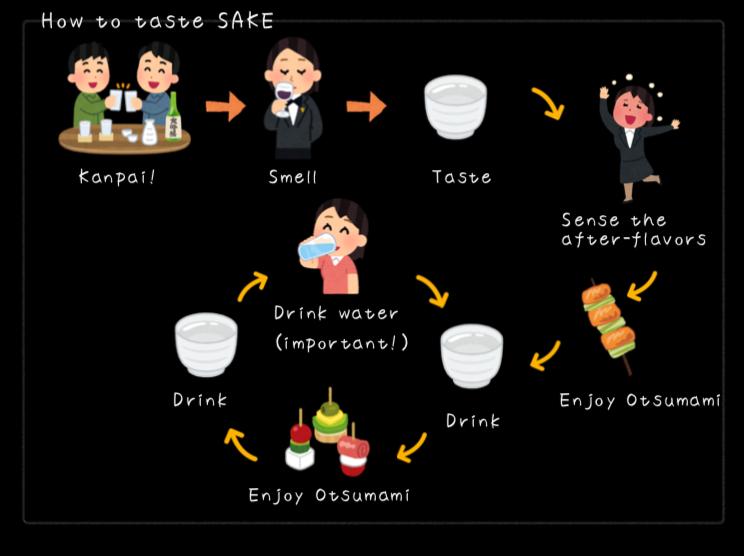 日本酒の味わい方について