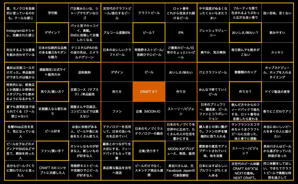 craftx_マンダラート_202008